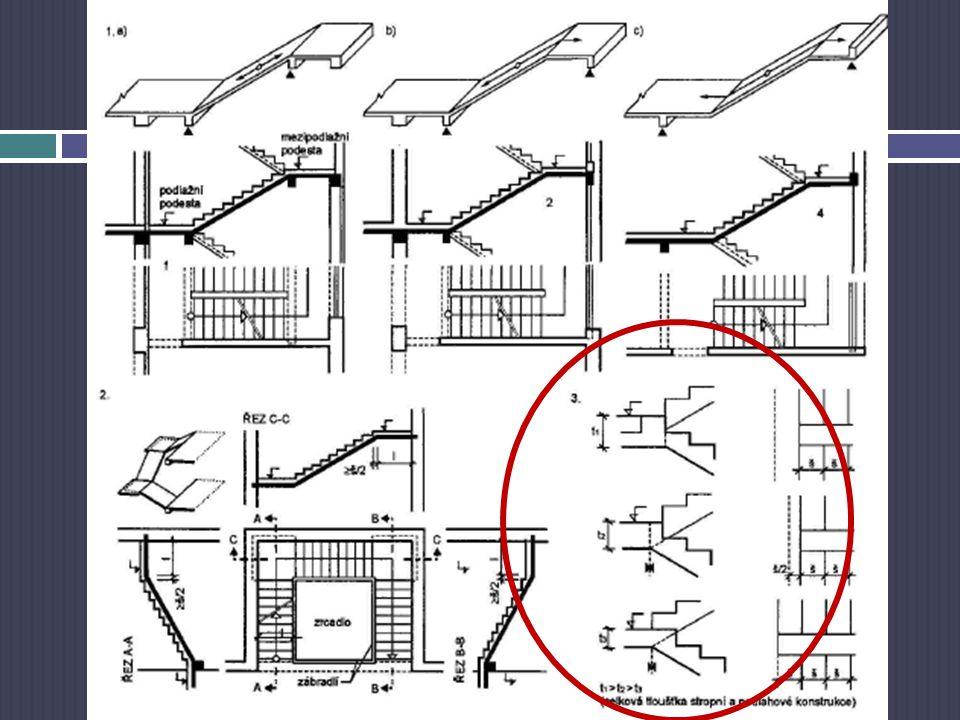 Schodiště – návrh Schodišťové rameno a podesty: