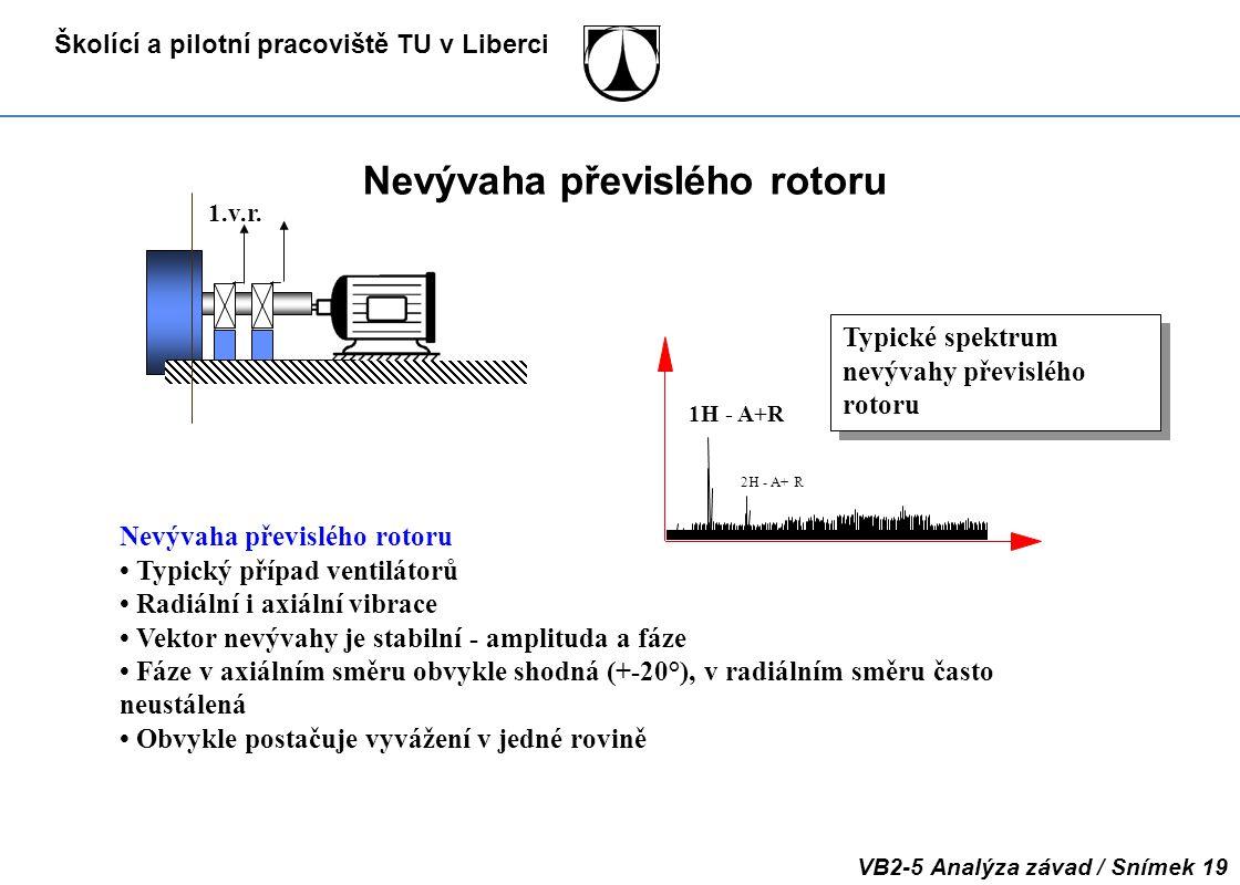 Školící a pilotní pracoviště TU v Liberci VB2-5 Analýza závad / Snímek 19 Nevývaha převislého rotoru Typický případ ventilátorů Radiální i axiální vib