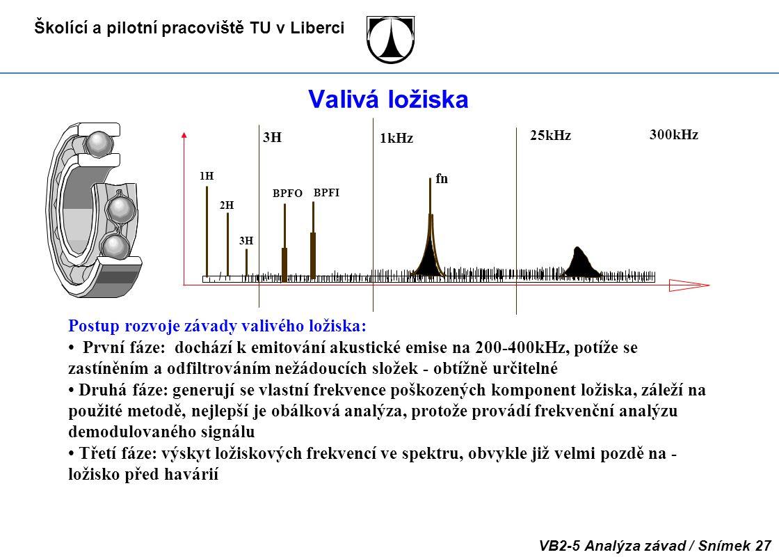 Školící a pilotní pracoviště TU v Liberci VB2-5 Analýza závad / Snímek 27 Valivá ložiska 1kHz 25kHz 3H BPFI BPFO 1H 2H 3H 300kHz Postup rozvoje závady