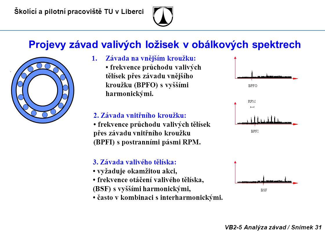 Školící a pilotní pracoviště TU v Liberci VB2-5 Analýza závad / Snímek 31 Projevy závad valivých ložisek v obálkových spektrech 3. Závada valivého těl