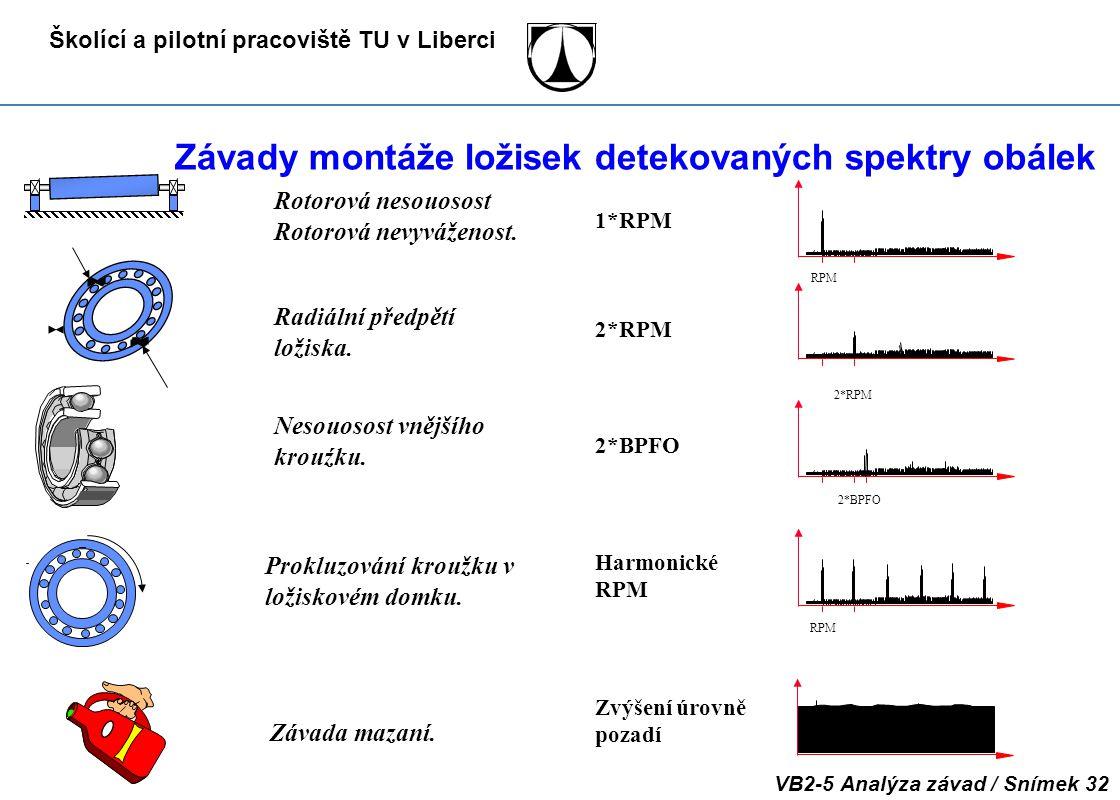 Školící a pilotní pracoviště TU v Liberci VB2-5 Analýza závad / Snímek 32 Závady montáže ložisek detekovaných spektry obálek RPM 2*RPM 2*BPFO Závada m