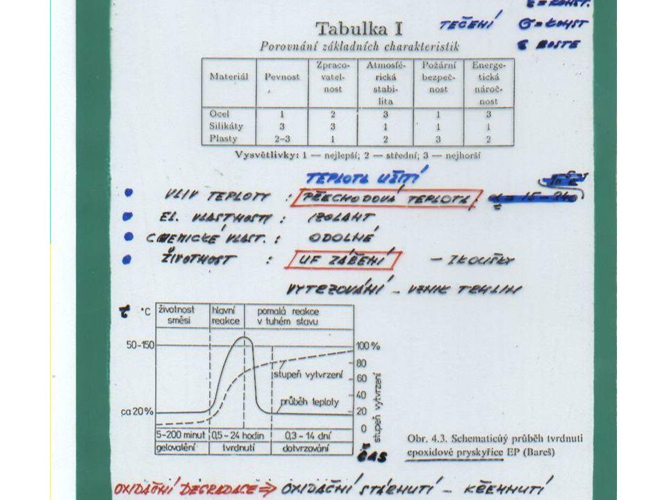Čas (t) Doba omezeného provozu Doba plného provozu Příprava Nový životní cyklus Rekonstrukce Funkční znaky jakosti Mezní stav únosnosti nosné konstr.