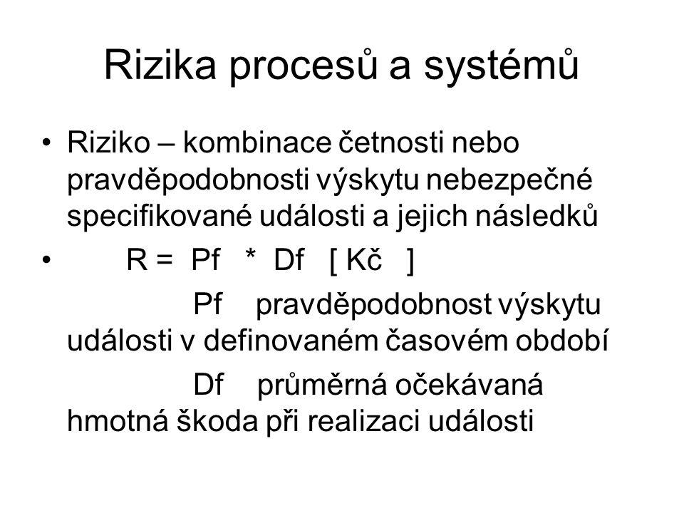 Rizika procesů a systémů Riziko – kombinace četnosti nebo pravděpodobnosti výskytu nebezpečné specifikované události a jejich následků R = Pf * Df [ K