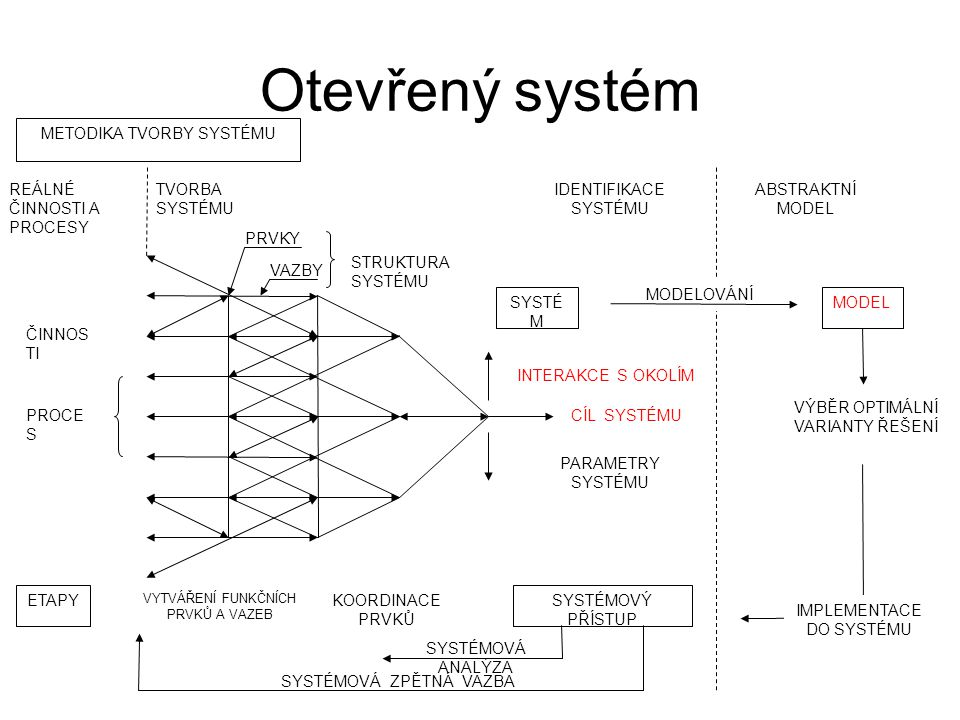 Otevřený systém METODIKA TVORBY SYSTÉMU ABSTRAKTNÍ MODEL MODELOVÁNÍ MODEL VÝBĚR OPTIMÁLNÍ VARIANTY ŘEŠENÍ IMPLEMENTACE DO SYSTÉMU IDENTIFIKACE SYSTÉMU