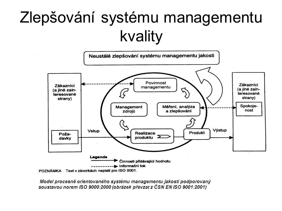 Zlepšování systému managementu kvality Model procesně orientovaného systému managementu jakosti podporovaný soustavou norem ISO 9000:2000 (obrázek pře