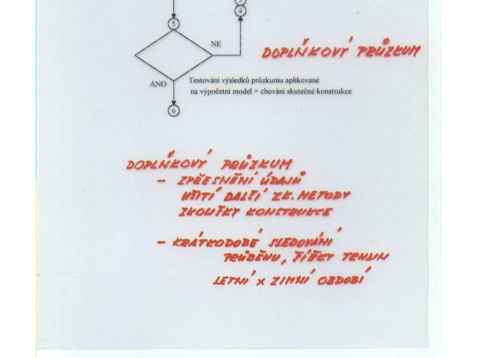 Kritické dílce Keramické stropní dílce Hurdis Nehomogenní základové konstrukce Dílce s neoptimalizovanou skladbou materiálů