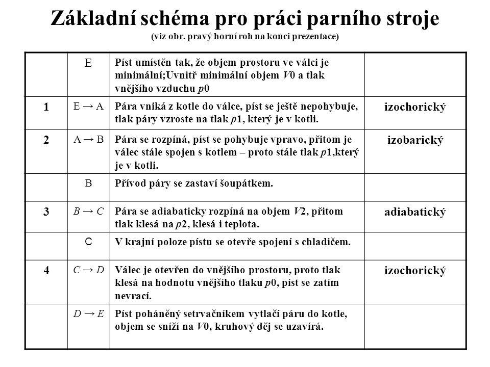 Základní schéma pro práci parního stroje (viz obr. pravý horní roh na konci prezentace) E Píst umístěn tak, že objem prostoru ve válci je minimální;Uv
