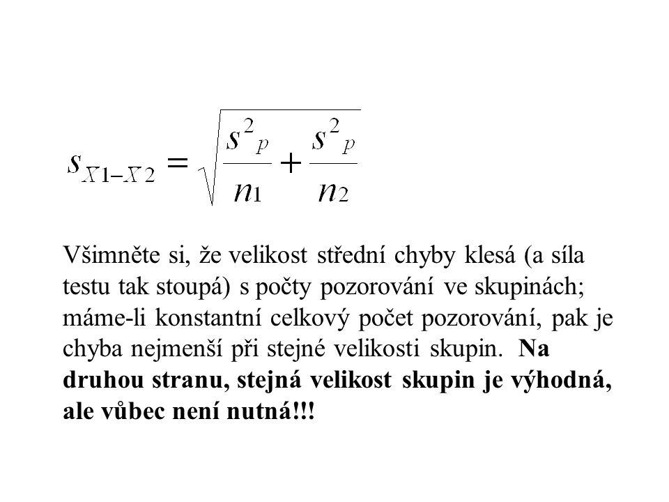 Předpoklady t-testu tedy jsou Normalita dat (tj.data mají normální rozdělení v rámci každé skupiny) Homogenita variancí Pozor, nezávislost pozorovnání