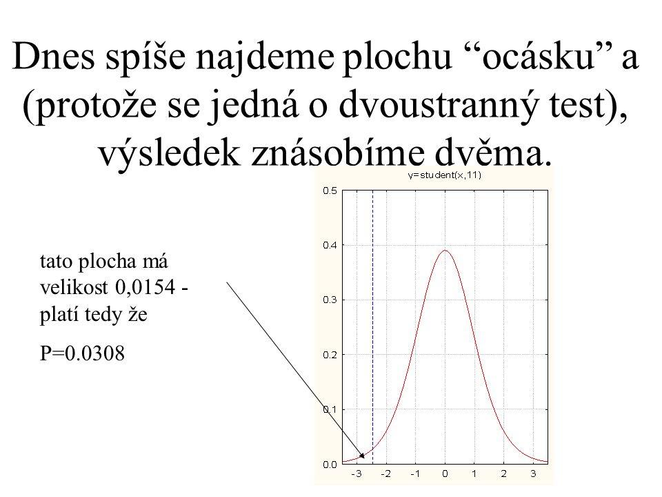 Dvouvýběrový t-test pro oboustranné hypotézy H 0 :  1 =  2 a H A :  1   2 (které lze také vyjádřit jako H 0 :  1 -  2 = 0 a H A :  1 -  2  0