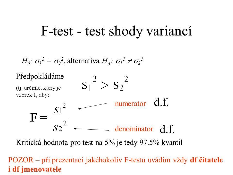 Mám dva vzorky Ty (jejich mateřská rozdělení) se mohou lišit buď variancí nebo střední hodnotou nebo obojím... I dva vzorky z téhož základního souboru