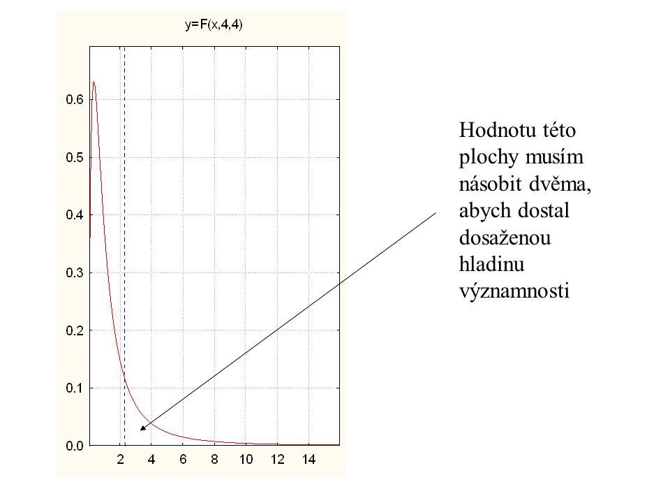 F-test - test shody variancí H 0 :  1 2 =  2 2, alternativa H A :  1 2   2 2 Předpokládáme (tj. určíme, který je vzorek 1, aby: Kritická hodnota
