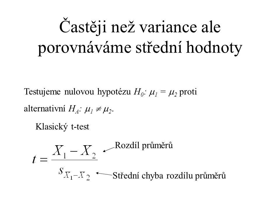 Pokud dojdu k názoru, že se variance neliší, můžu odhadnout společnou varianci Pro můry s p 2 =(218.73 + 107.50) / (10 + 7) = 19.19 můr 2. Pozor, nepr