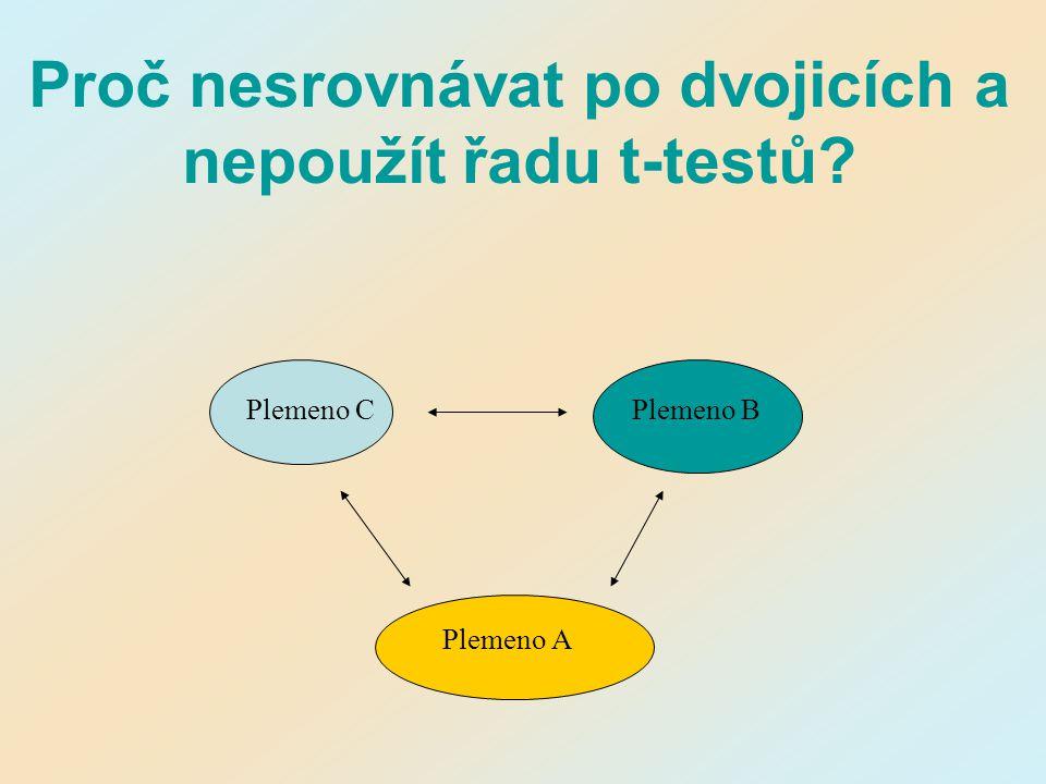 Proč nesrovnávat po dvojicích a nepoužít řadu t-testů? Plemeno CPlemeno B Plemeno A