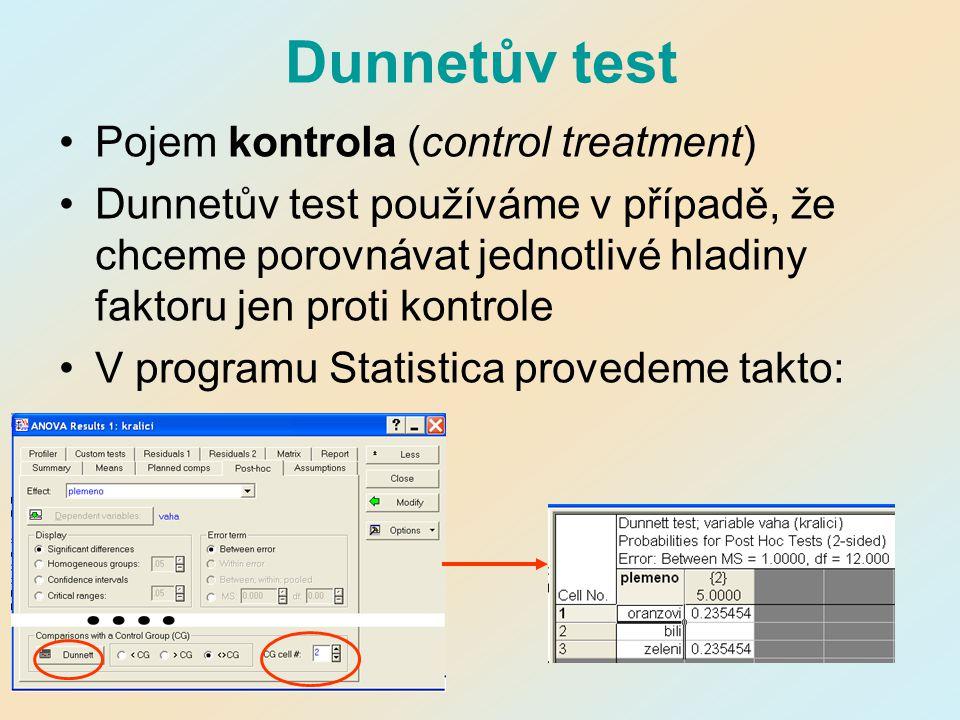 Dunnetův test Pojem kontrola (control treatment) Dunnetův test používáme v případě, že chceme porovnávat jednotlivé hladiny faktoru jen proti kontrole