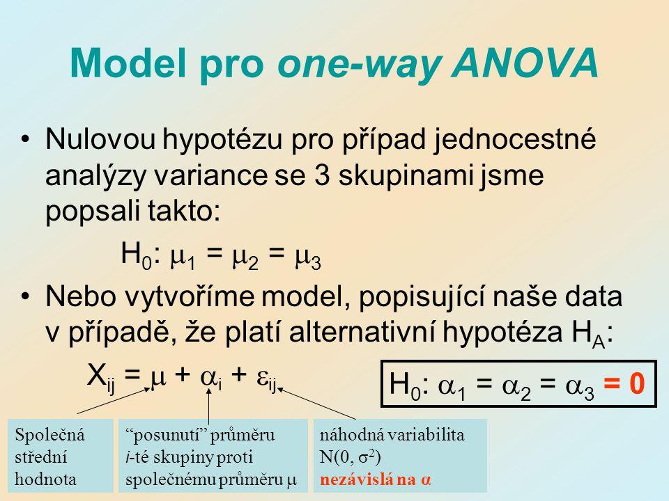 Model pro one-way ANOVA Nulovou hypotézu pro případ jednocestné analýzy variance se 3 skupinami jsme popsali takto: H 0 :  1 =  2 =  3 Nebo vytvoří