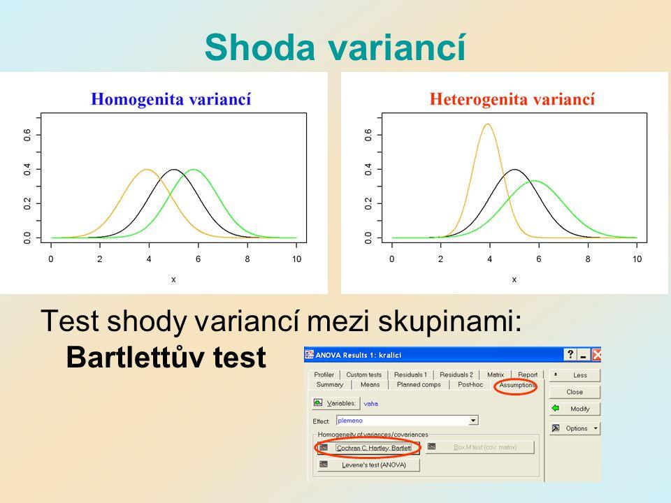 Shoda variancí Test shody variancí mezi skupinami: Bartlettův test