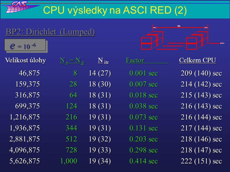 Skořepina - příklad Vyztužené křídlo -- Two-Level FETI -- IBM SP2NdofNpNiterCPU 486,66035 56 198 secs. 873,320 7054 205 secs. 14051 98 secs. 1,946,640
