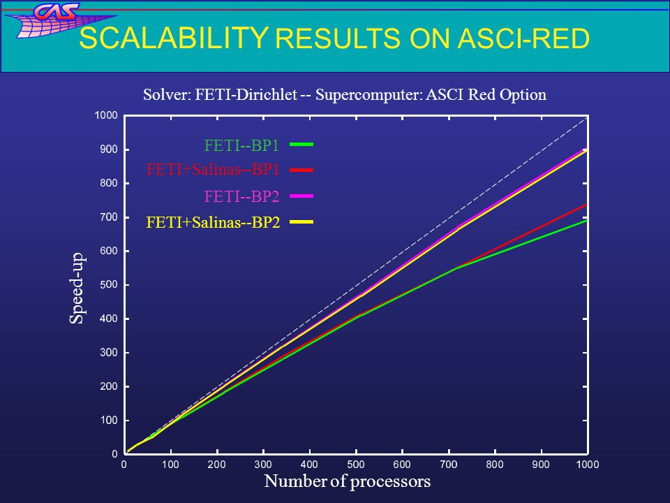 CPU výsledky na ASCI RED (2) 46,875159,375316,875699,3751,216,8751,936,8752,881,8754,096,8755,626,875828641242163445127281,000 14 (27) 18 (30) 18 (31)