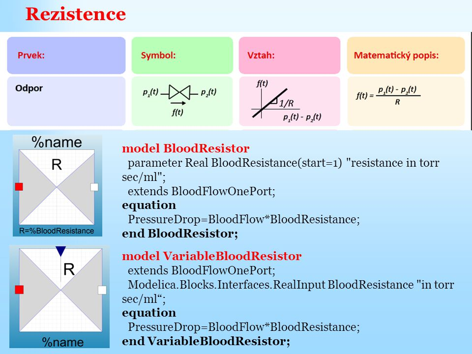 Rezistence model BloodResistor parameter Real BloodResistance(start=1) resistance in torr sec/ml ; extends BloodFlowOnePort; equation PressureDrop=BloodFlow*BloodResistance; end BloodResistor; model VariableBloodResistor extends BloodFlowOnePort; Modelica.Blocks.Interfaces.RealInput BloodResistance in torr sec/ml ; equation PressureDrop=BloodFlow*BloodResistance; end VariableBloodResistor;