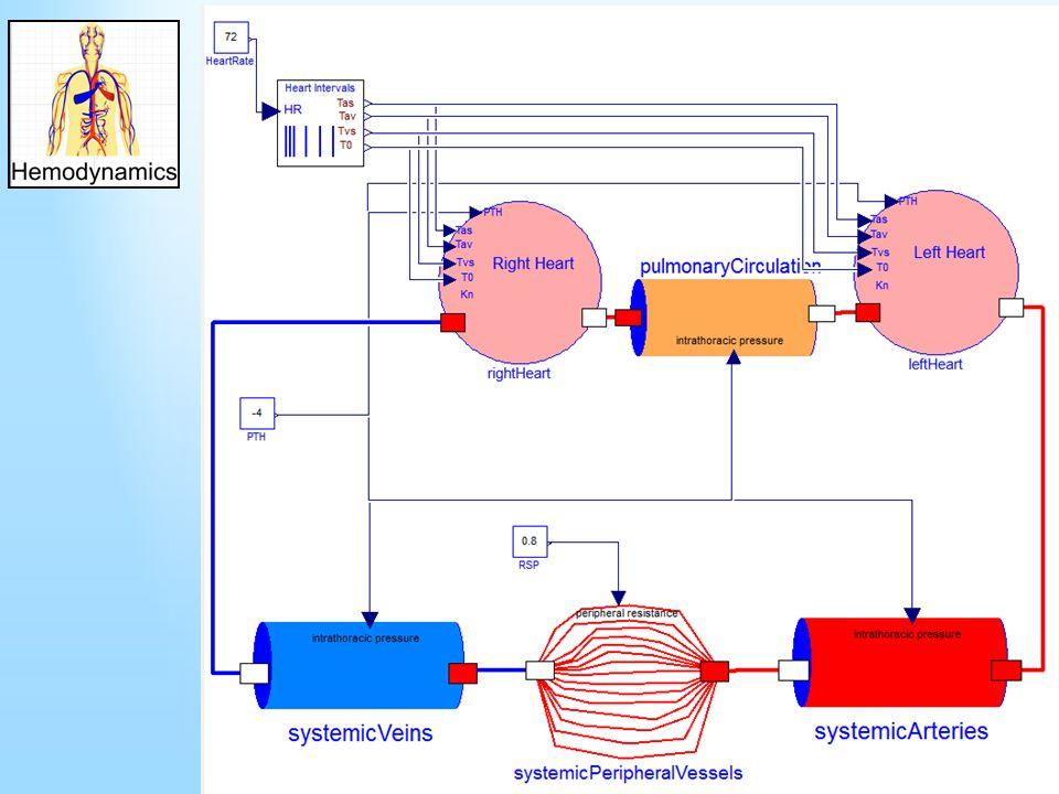 Výstup modelu: tlak v levé síni a v aortě