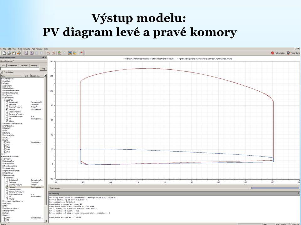 Výstup modelu: PV diagram levé a pravé komory