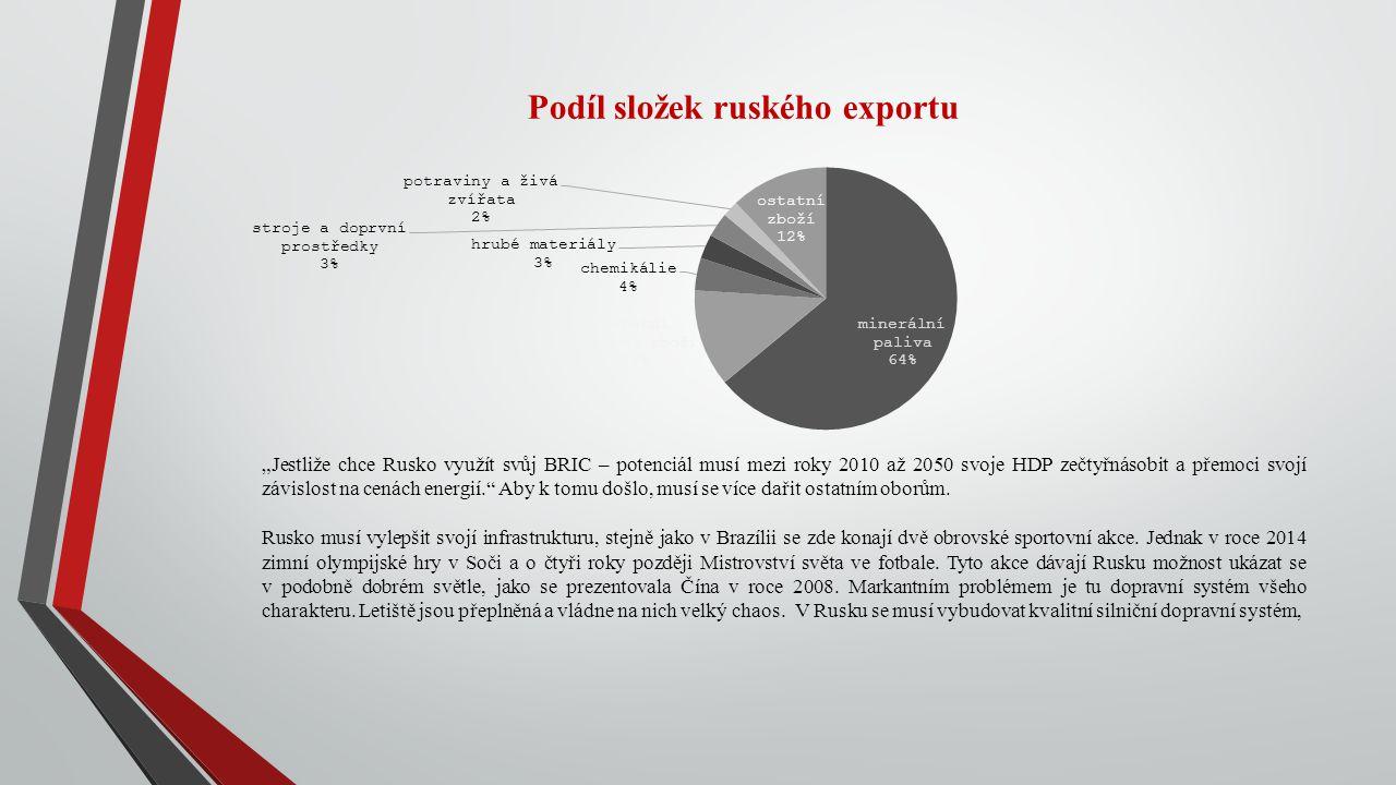 """Podíl složek ruského exportu """"Jestliže chce Rusko využít svůj BRIC – potenciál musí mezi roky 2010 až 2050 svoje HDP zečtyřnásobit a přemoci svojí záv"""
