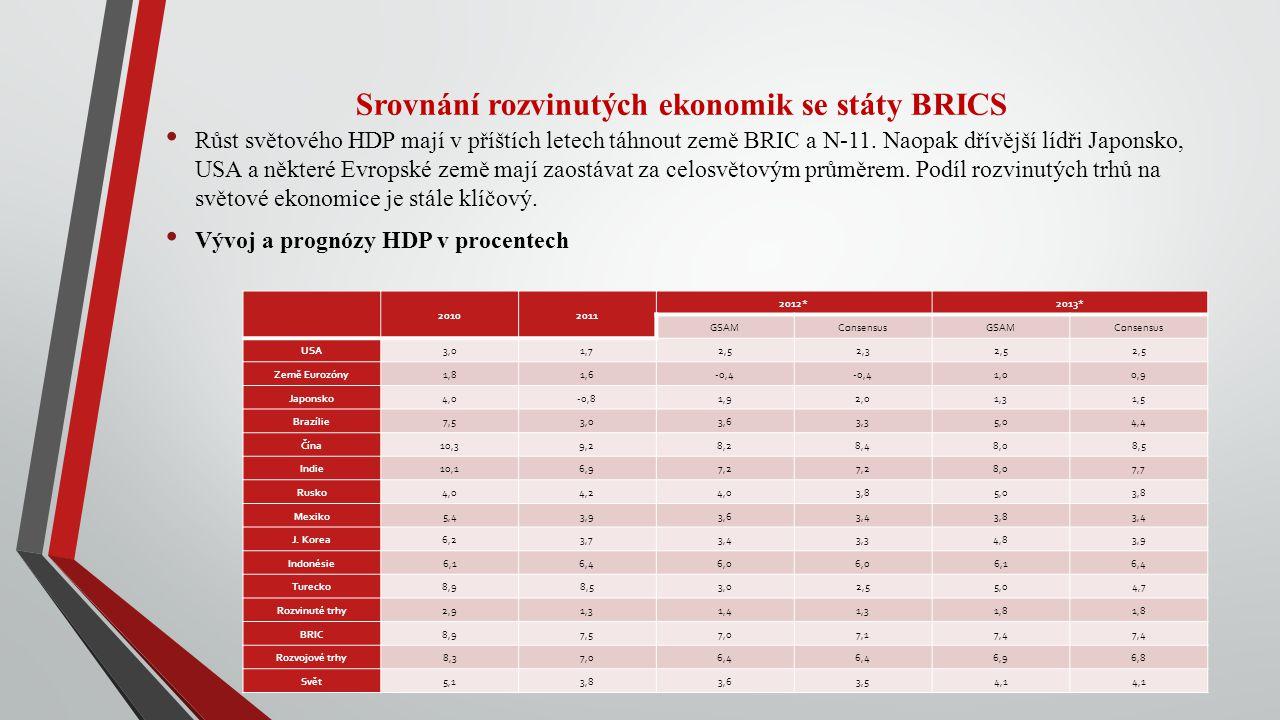 Srovnání rozvinutých ekonomik se státy BRICS Růst světového HDP mají v příštích letech táhnout země BRIC a N-11. Naopak dřívější lídři Japonsko, USA a