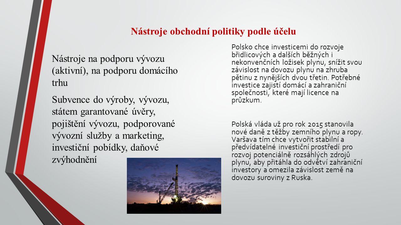 Nástroje obchodní politiky podle účelu Nástroje na podporu vývozu (aktivní), na podporu domácího trhu Subvence do výroby, vývozu, státem garantované úvěry, pojištění vývozu, podporované vývozní služby a marketing, investiční pobídky, daňové zvýhodnění Polsko chce investicemi do rozvoje břidlicových a dalších běžných i nekonvenčních ložisek plynu, snížit svou závislost na dovozu plynu na zhruba pětinu z nynějších dvou třetin.