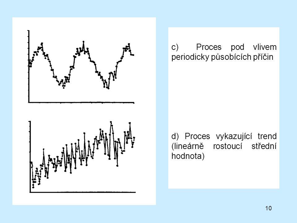 10 c) Proces pod vlivem periodicky působících příčin d) Proces vykazující trend (lineárně rostoucí střední hodnota)