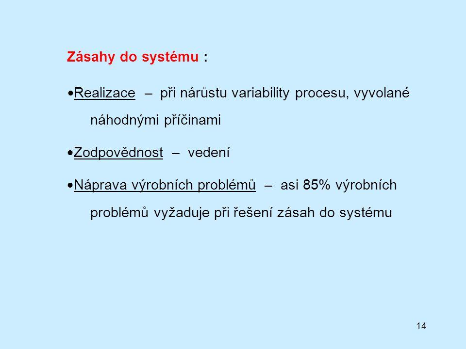 14 Zásahy do systému :  Realizace – při nárůstu variability procesu, vyvolané náhodnými příčinami  Zodpovědnost – vedení  Náprava výrobních problémů – asi 85% výrobních problémů vyžaduje při řešení zásah do systému