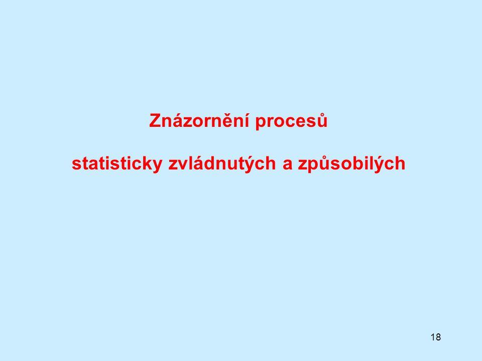 18 Znázornění procesů statisticky zvládnutých a způsobilých