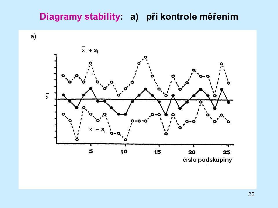 22 Diagramy stability: a) při kontrole měřením