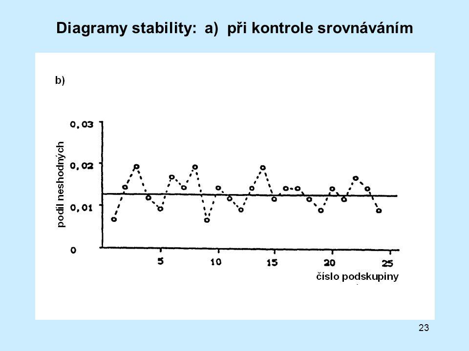 23 Diagramy stability: a) při kontrole srovnáváním