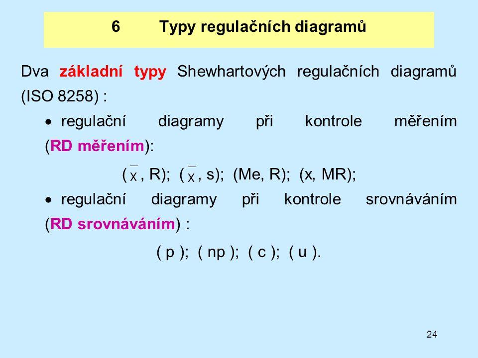 24 6Typy regulačních diagramů Dva základní typy Shewhartových regulačních diagramů (ISO 8258) :  regulační diagramy při kontrole měřením (RD měřením)