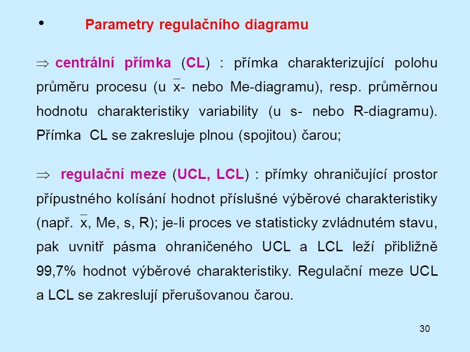 30 Parametry regulačního diagramu  centrální přímka (CL) : přímka charakterizující polohu průměru procesu (u  x- nebo Me-diagramu), resp.