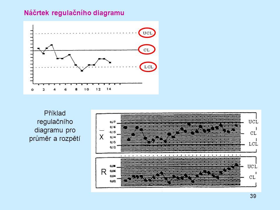 39 Náčrtek regulačního diagramu Příklad regulačního diagramu pro průměr a rozpětí R