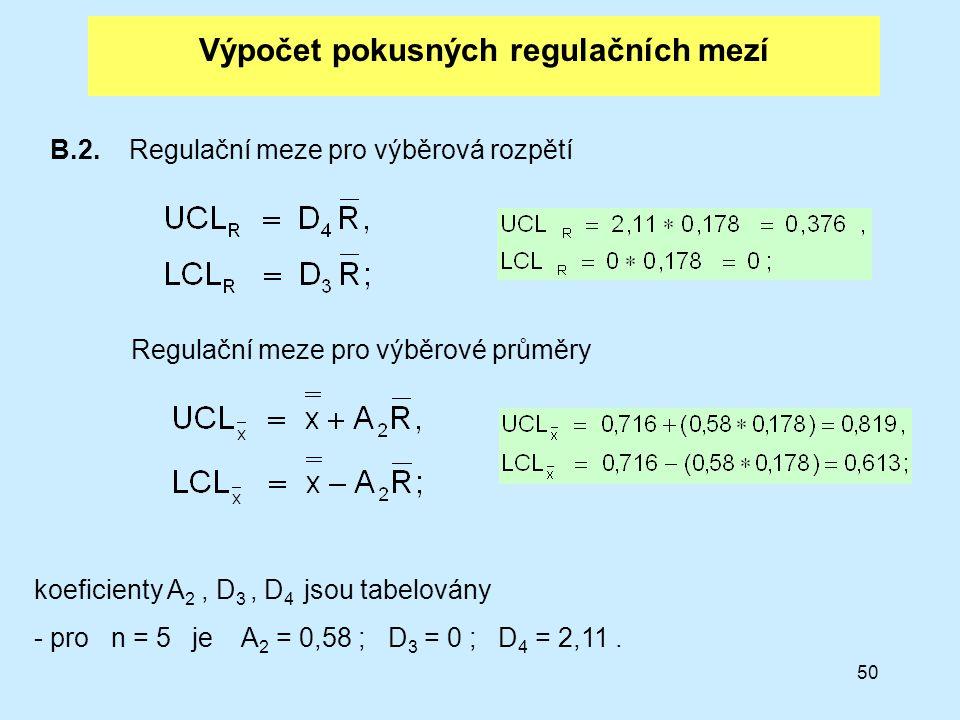 50 Výpočet pokusných regulačních mezí B.2. Regulační meze pro výběrová rozpětí Regulační meze pro výběrové průměry koeficienty A 2, D 3, D 4 jsou tabe