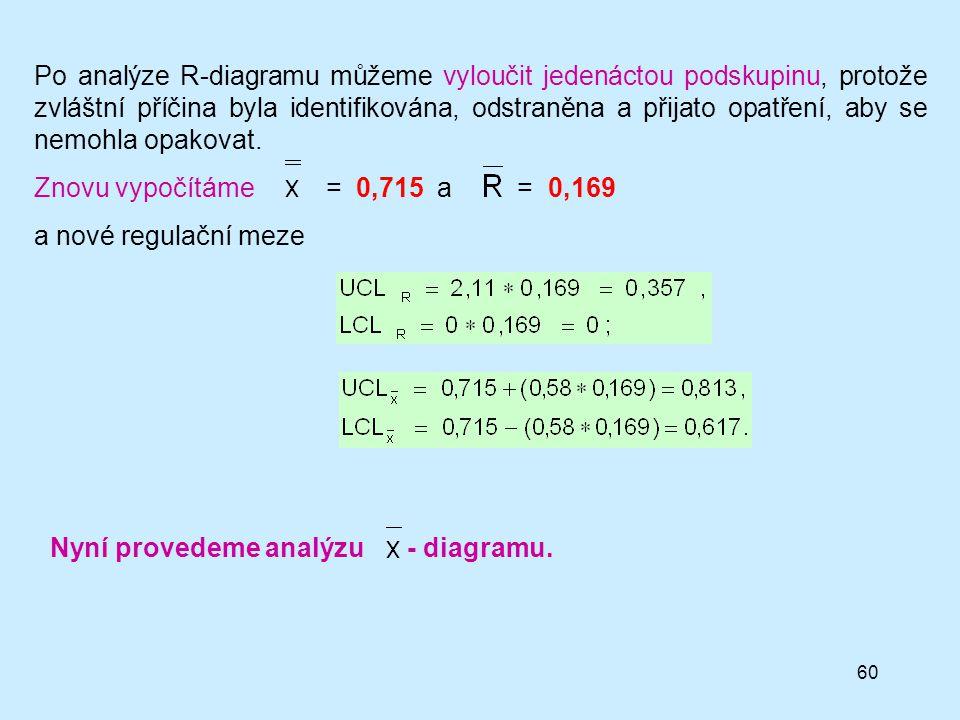 60 Po analýze R-diagramu můžeme vyloučit jedenáctou podskupinu, protože zvláštní příčina byla identifikována, odstraněna a přijato opatření, aby se nemohla opakovat.