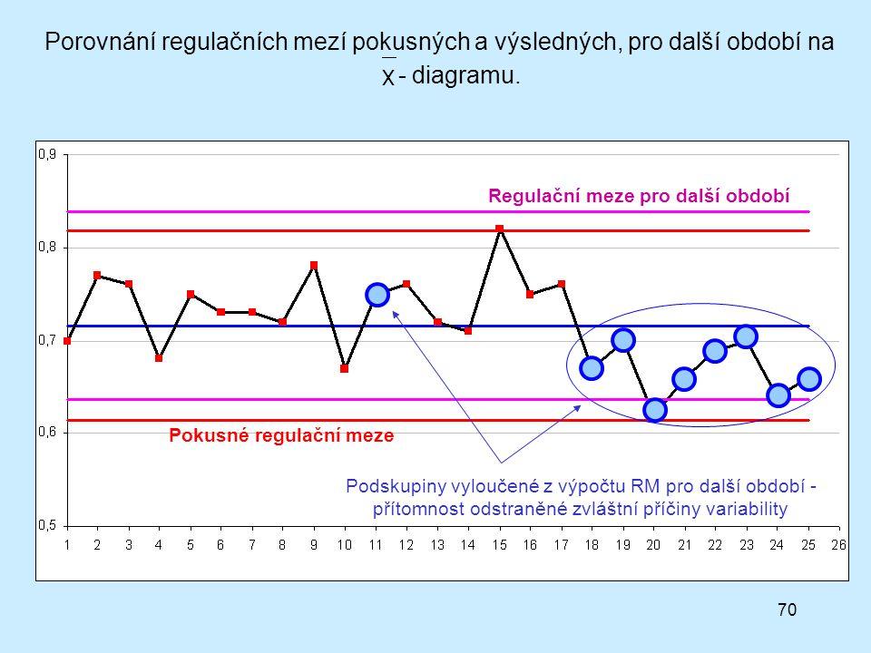 70 Pokusné regulační meze Regulační meze pro další období Podskupiny vyloučené z výpočtu RM pro další období - přítomnost odstraněné zvláštní příčiny variability Porovnání regulačních mezí pokusných a výsledných, pro další období na - diagramu.