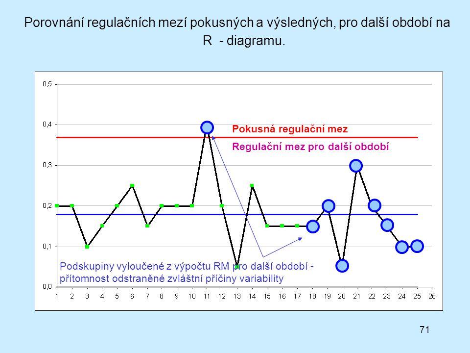 71 Regulační mez pro další období Pokusná regulační mez Podskupiny vyloučené z výpočtu RM pro další období - přítomnost odstraněné zvláštní příčiny variability Porovnání regulačních mezí pokusných a výsledných, pro další období na R - diagramu.