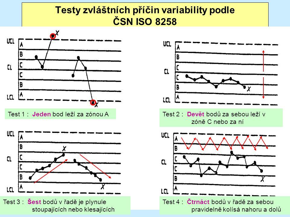 73 Testy zvláštních příčin variability podle ČSN ISO 8258 Test 1 : Jeden bod leží za zónou ATest 2 : Devět bodů za sebou leží v zóně C nebo za ní Test 3 : Šest bodů v řadě je plynule stoupajících nebo klesajících Test 4 : Čtrnáct bodů v řadě za sebou pravidelně kolísá nahoru a dolů