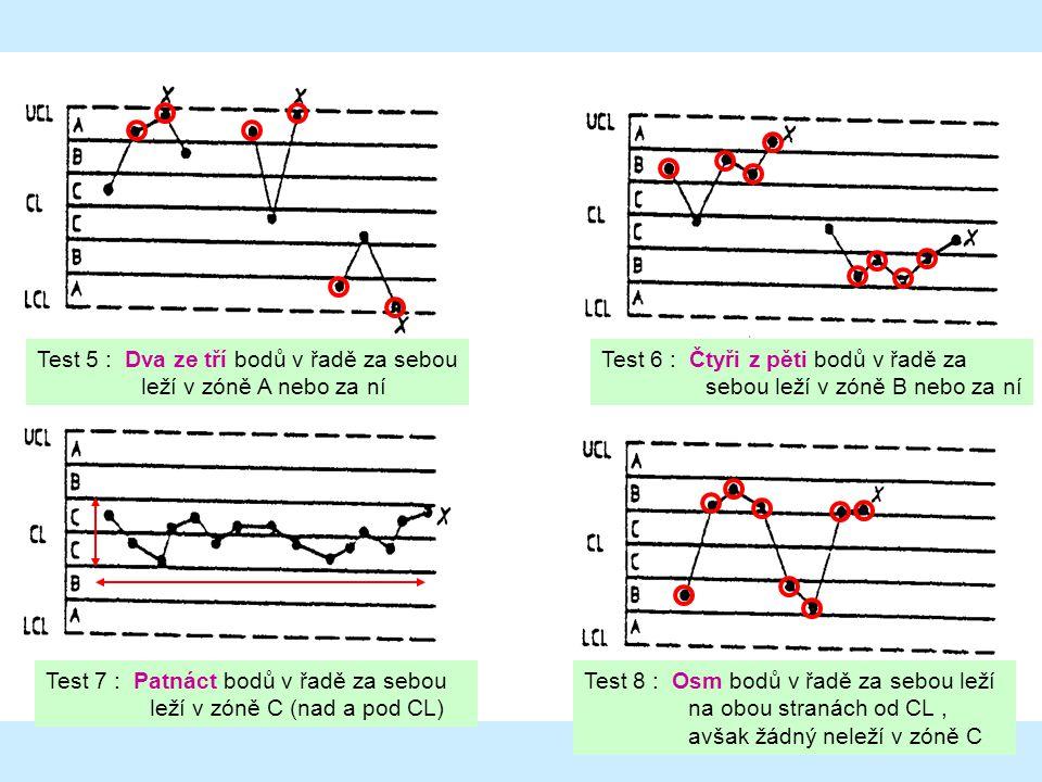 74 Test 5 : Dva ze tří bodů v řadě za sebou leží v zóně A nebo za ní Test 6 : Čtyři z pěti bodů v řadě za sebou leží v zóně B nebo za ní Test 7 : Patnáct bodů v řadě za sebou leží v zóně C (nad a pod CL) Test 8 : Osm bodů v řadě za sebou leží na obou stranách od CL, avšak žádný neleží v zóně C