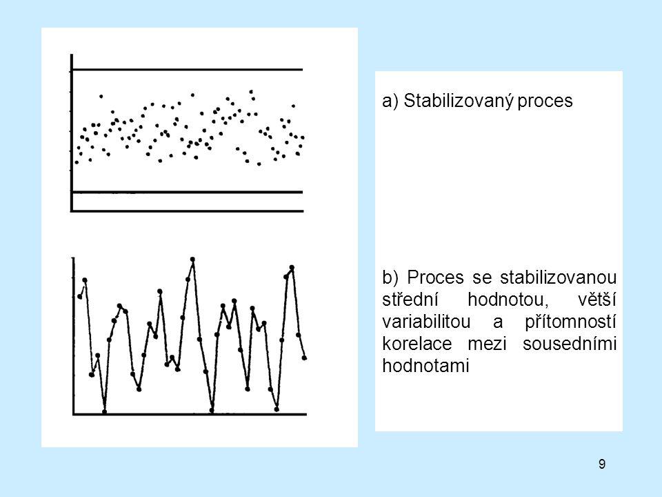 9 a) Stabilizovaný proces b) Proces se stabilizovanou střední hodnotou, větší variabilitou a přítomností korelace mezi sousedními hodnotami