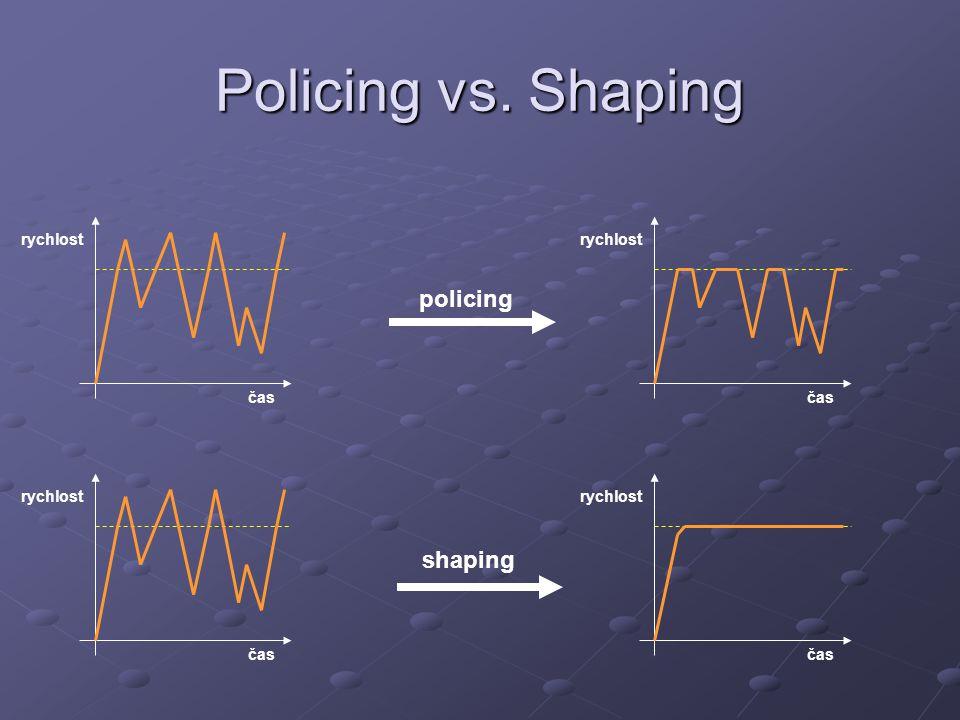 Policing vs. Shaping čas rychlost čas rychlost čas rychlost čas rychlost policing shaping