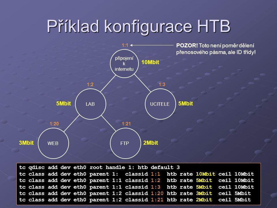 Příklad konfigurace HTB připojení k internetu LABUCITELE 10Mbit 5Mbit WEBFTP 3Mbit2Mbit tc qdisc add dev eth0 root handle 1: htb default 3 tc class ad
