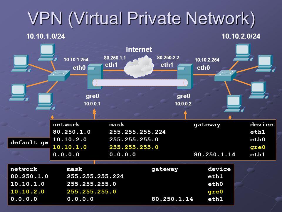 VPN (Virtual Private Network) 10.10.1.0/24 eth1 internet eth1 10.10.2.0/24 eth0 gre0 80.250.1.1 10.0.0.110.0.0.2 10.10.2.254 10.10.1.254 80.250.2.2 de