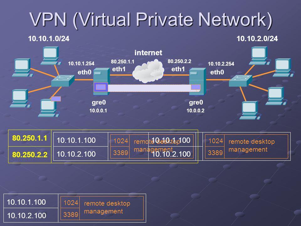 VPN (Virtual Private Network) 10.10.1.0/24 eth1 internet eth1 10.10.2.0/24 eth0 gre0 80.250.1.1 10.0.0.110.0.0.2 10.10.2.254 10.10.1.254 80.250.2.2 10