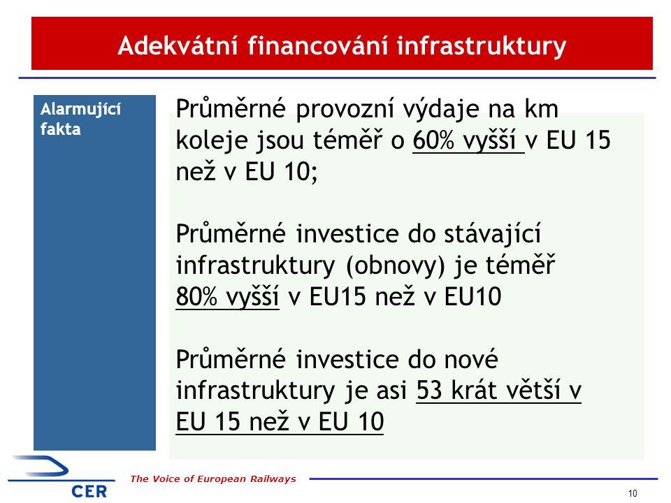 10 The Voice of European Railways Adekvátní financování infrastruktury Alarmující fakta Průměrné provozní výdaje na km koleje jsou téměř o 60% vyšší v EU 15 než v EU 10; Průměrné investice do stávající infrastruktury (obnovy) je téměř 80% vyšší v EU15 než v EU10 Průměrné investice do nové infrastruktury je asi 53 krát větší v EU 15 než v EU 10