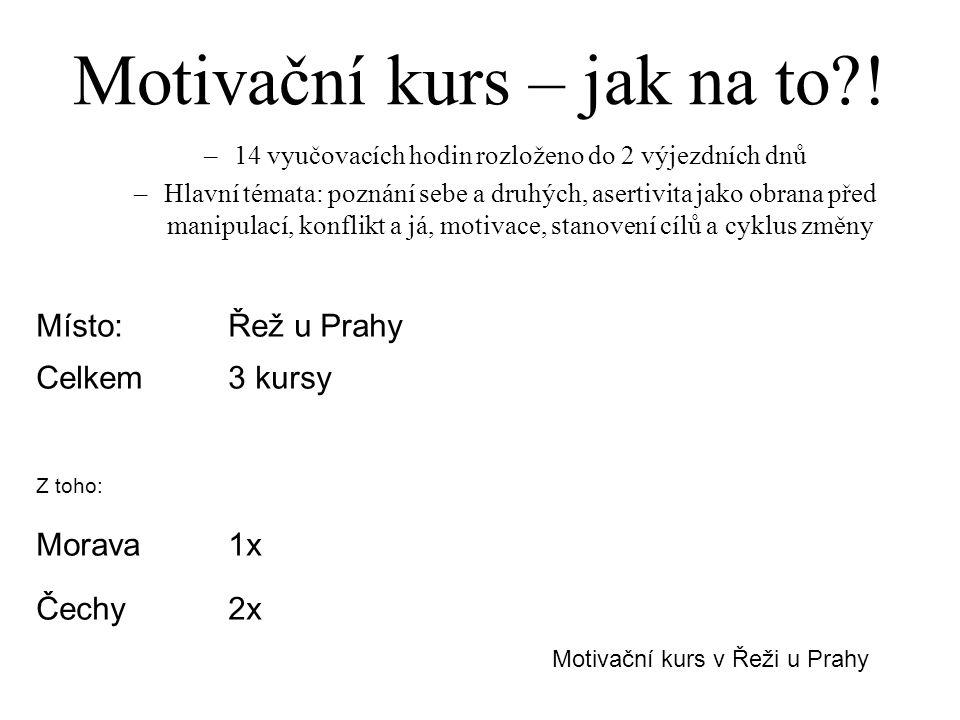 Kurs přípravy na výběrové řízení -dvoudenní kurs přípravy na pracovní uplatnění na managerské pozici v Řeži u Prahy - hlavní témata: jak se připravit na výběrové řízení, jak se úspěšně prezentovat, první kroky v nové pracovní pozici, firemní kultura - jen pro klienty z Prahy (WIP) - celkem proběhly 3 kursy