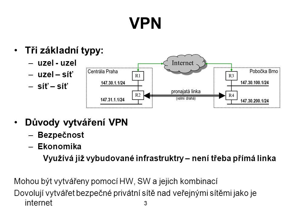 VPN Tři základní typy: –uzel - uzel –uzel – síť –síť – síť Důvody vytváření VPN –Bezpečnost –Ekonomika Využívá již vybudované infrastruktry – není třeba přímá linka Mohou být vytvářeny pomocí HW, SW a jejich kombinací Dovolují vytvářet bezpečné privátní sítě nad veřejnými sítěmi jako je internet 3
